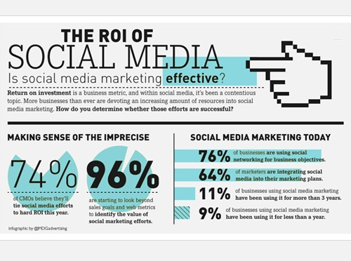Infographic Image showing graphs and statistics | Social Media Marketing metrics