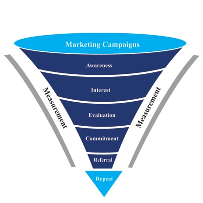 Image of a blue funnel | Symbol of the Marketing Funnel for campaigns, brand awareness and lead generation