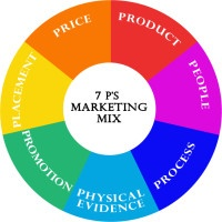 Chart of the 7 key elements of the marketing mix